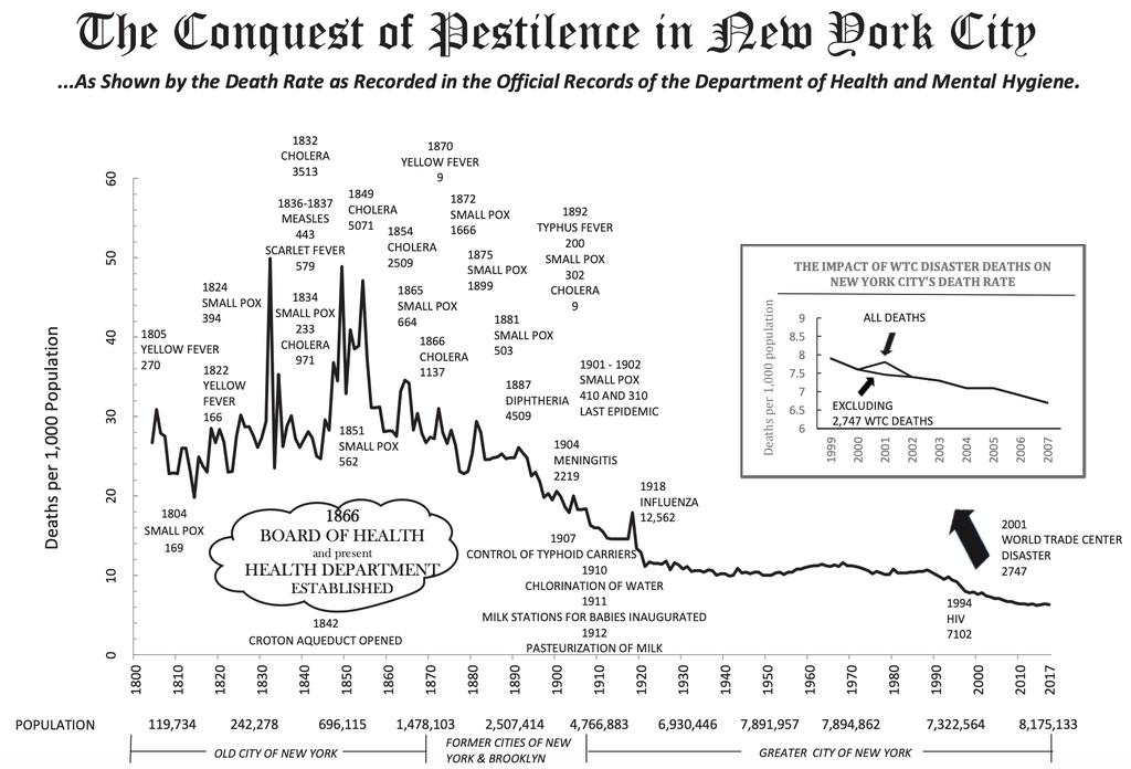 Pestilence in New York